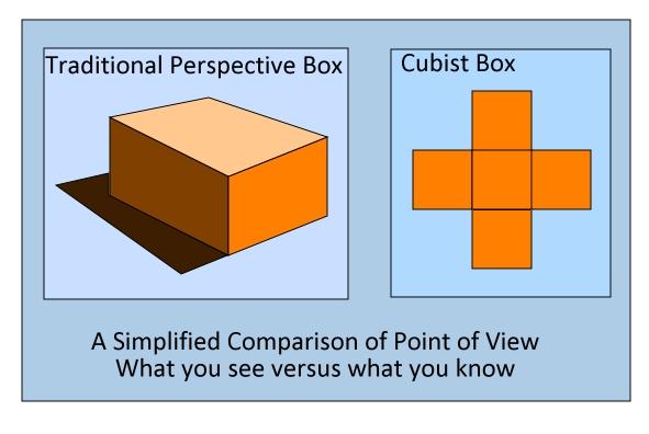 Cubism: A comparison of approaches