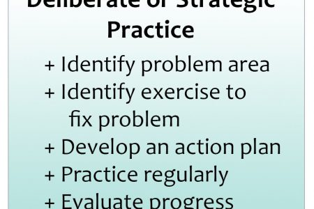 Deliberate Practice Steps